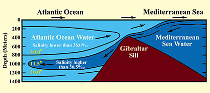 Can you explain the meeting between two ocean/fresh water and salt water, do they mix or separted?
