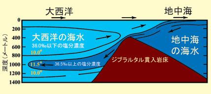 塩分 濃度 海水